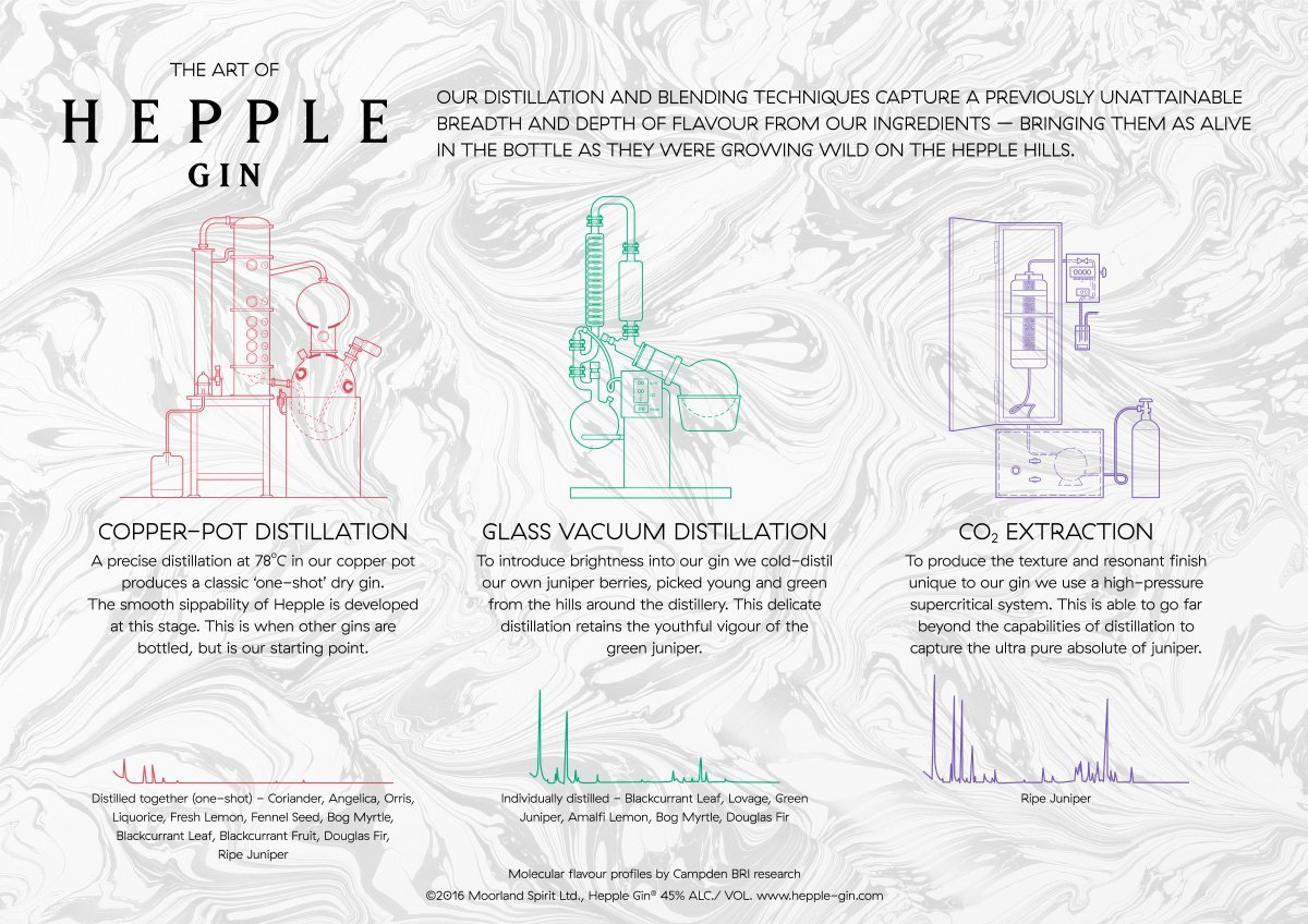 The Art of Hepple tasting mat